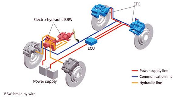 سیستم ترمز الکتریکی